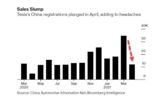 特斯拉市值蒸发近2000亿是什么原因导致的,特斯拉全球市场份额下跌多少,它会退出中国吗