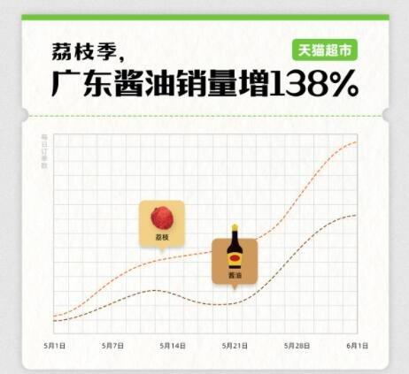 广东区酱油销量增138%是怎么回事,经营酱油的上市公司有哪些及酱油市场占有率分析