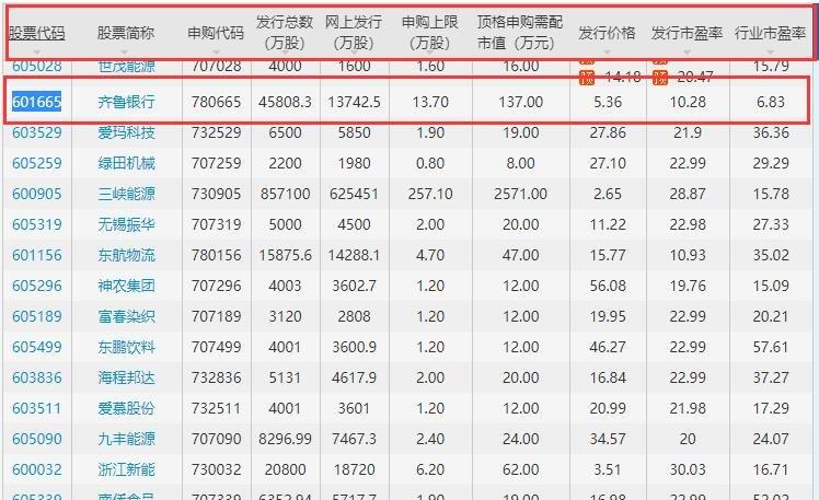 齐鲁银行上市时间什么时候,601665齐鲁银行什么时候上市及首日涨停规则