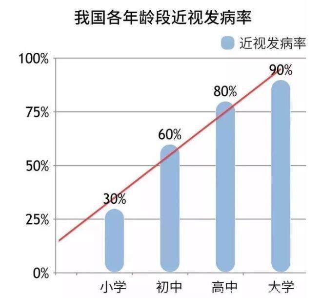 中国近视患者人数多达6亿,近视和远视可以相互抵消吗,近视眼如何改善