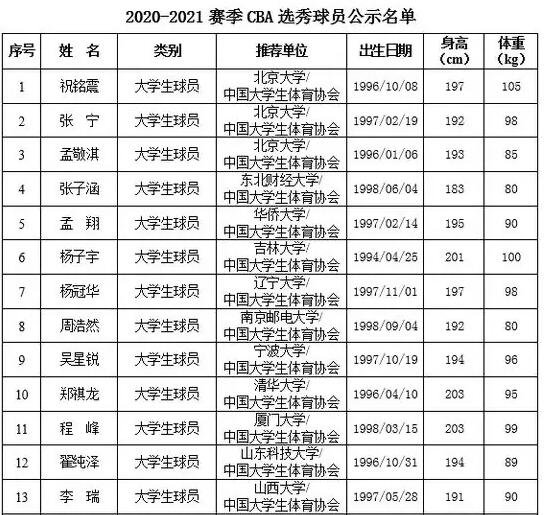 CBA选秀大会将于7月18日举行,什么是CBA选秀及cba选秀规则2021