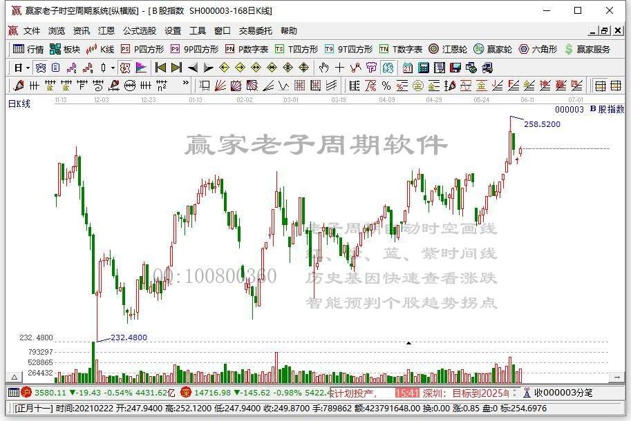 滬深B股市場收盤:B股指數上漲0.44% 成份B指下跌1.18%
