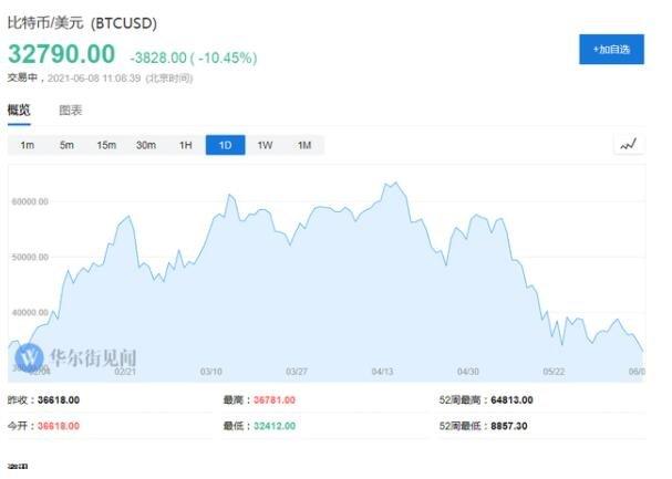 比特币重挫10%是什么情况,比特币暴跌是什么信号,比特币的涨跌与哪些因素有关