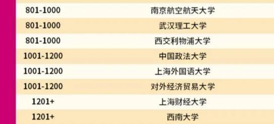 2022QS世界大学排名完整版及排名依据哪些指标,qs世界大学排名什么意思
