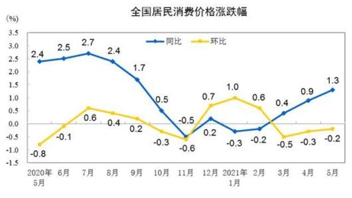 5月份CPI同比上涨1.3%,CPI的上涨对股市有什么影响,5月CPI数据要怎么解读