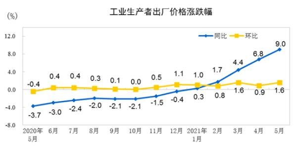 5月PPI同比上涨9.0%意味着什么,如何解读5月PPI的数据,PPI对外汇汇率有什么影响