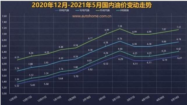 国内油价将迎年内第八次上调涨价多少,国内油价调整和什么有关,油价上升是利好吗