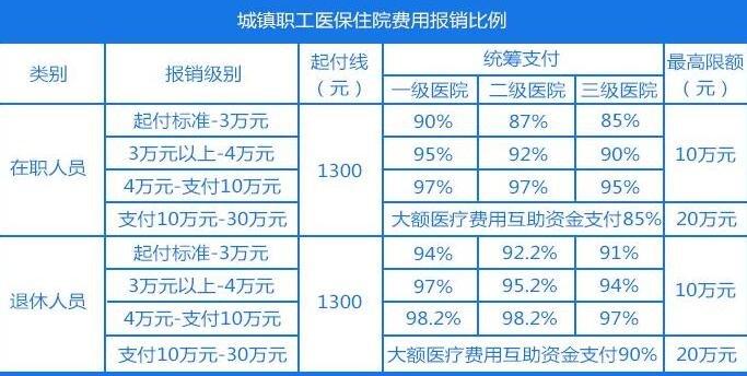 """2020年中国""""医保账单""""出炉,基本医保有哪些类型,哪些费用不在医保报销范围之内"""