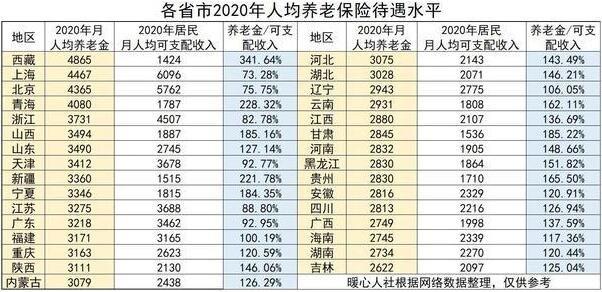 天津调整养老金政策,具体是怎么调整的,调整养老金对城市有什么好处