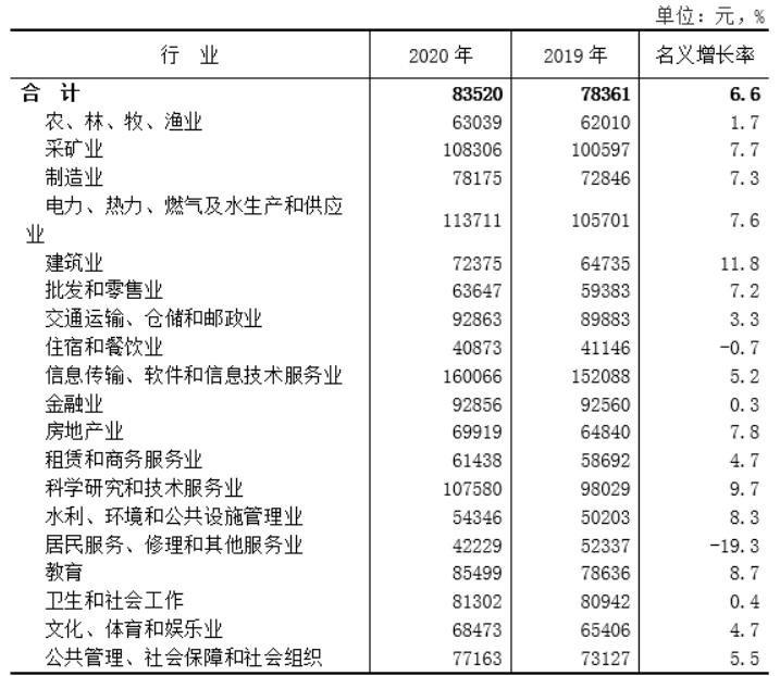 陕西2020年平均工资出炉,哪些行业的平均工资高,平均工资最高的城市有哪些