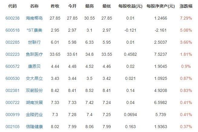 北京最低工资标准企退养老金等上调上涨多少,在全国是什么水平,为什么差距这么大