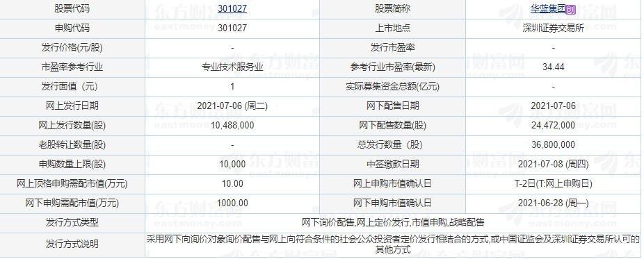 华蓝集团中一签能赚多少钱,301027华蓝打新收益怎么样以上市目标价