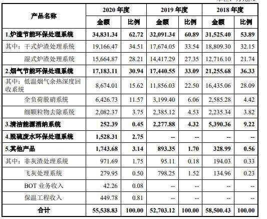 青達環保中一簽能賺多少錢,688501青達環保漲打新收益預期及上市價格