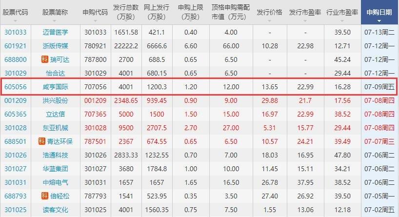 咸亨國際申購時間是哪一天,605056咸亨申購最新消息公布以及競爭優勢是什么