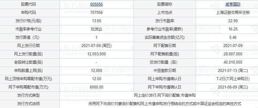 605056咸亨國際上市是哪天,咸亨國際主營業務以及首日漲跌幅限制