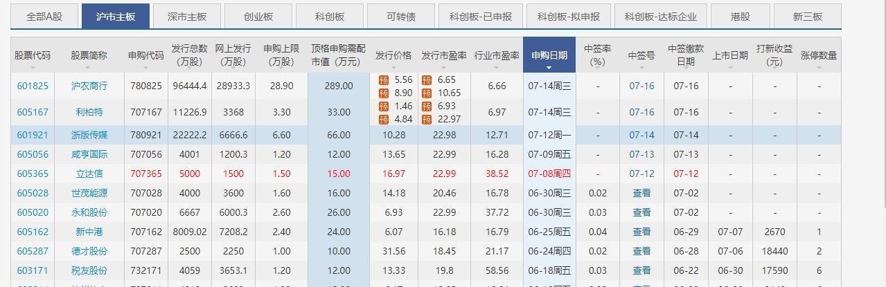 咸亨國際中一簽能賺多少錢,605056咸亨國際打新預測及上市價格