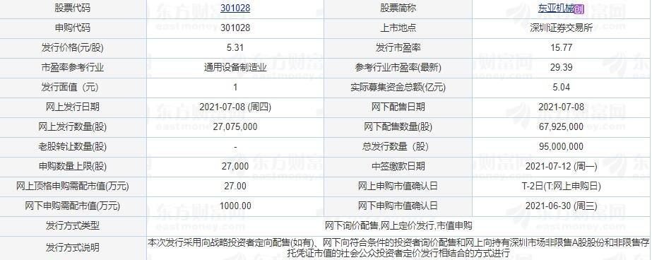 東亞機械中一簽能賺多少錢,301028東亞打新收益怎么樣以上市目標價