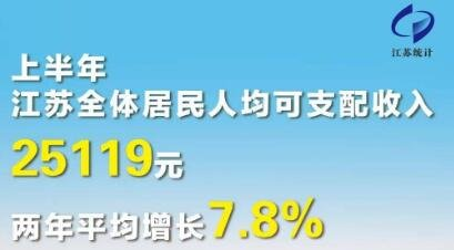 上半年江苏居民人均可支配收入25119元