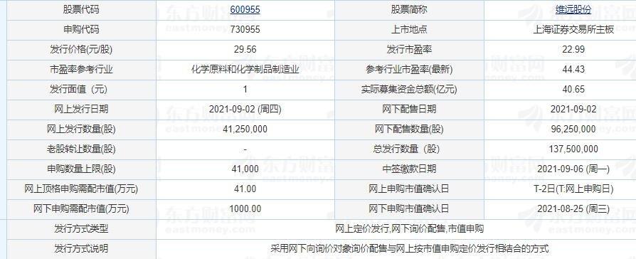维远股份中一签能赚多少钱,600955维远打新收益怎么样以上市目标价