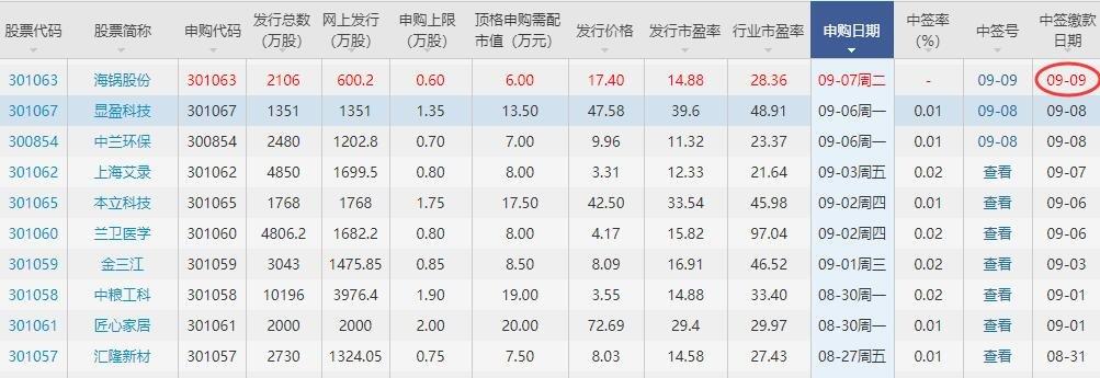 海锅股份中签号,301063海锅中签号配号多少及海锅股份行业发展概况