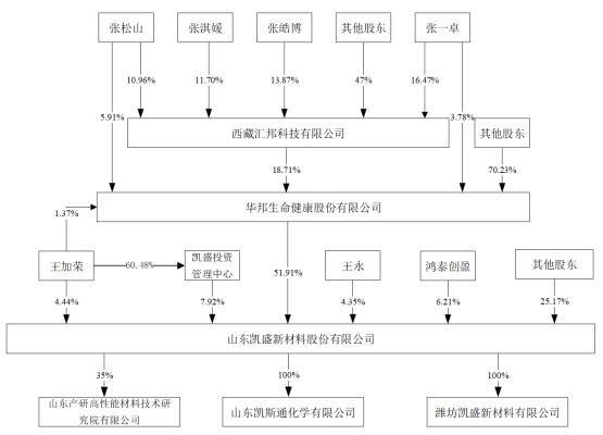 发行人的股权结构.jpg