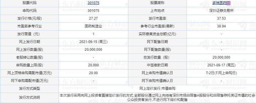多瑞医药中一签能赚多少钱,301075多瑞医药打新收益怎么样以上市目标价