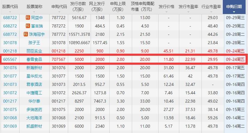 春雪食品什么时候上市,605567春雪食品上市价格预测以及首日涨跌幅限制