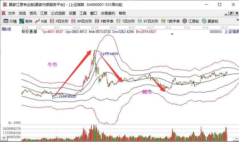 股票适合长期还是短期,股票市价与收盘价