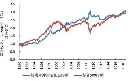 股票与对冲基金,股票与股指的区别