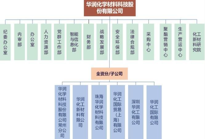 华润材料申购发行数量,301090华润申购建议及华润材料竞争地位、主营业务