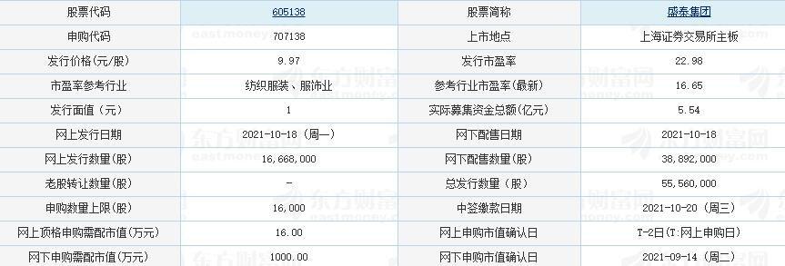 盛泰集团上市时间,605138盛泰集团什么时候上市及首日上涨规则、竞争优势