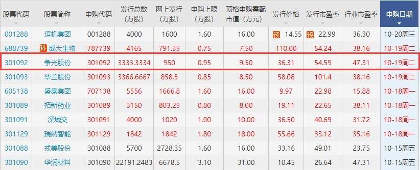 争光股份什么时候上市,301092争光股份上市价格预测以及首日涨跌幅限制