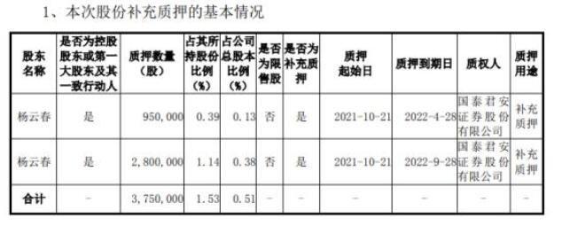 赛微电子控股股东杨云春质押375万股 用于补充质押
