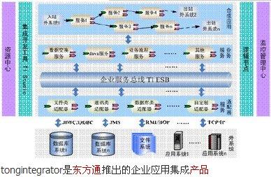 300379东方通数据系统1