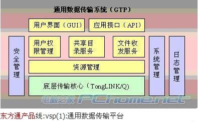 300379东方通数据系统