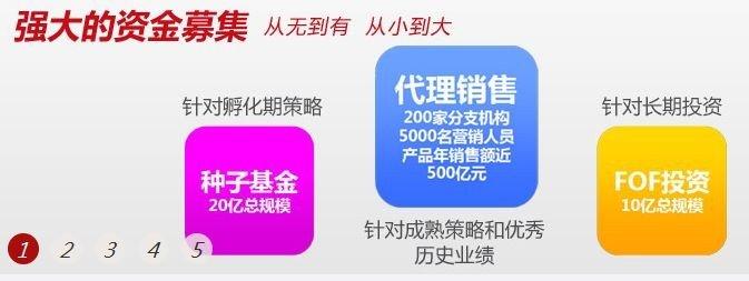 600030中信证券产品6
