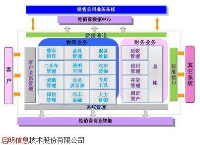 002232启明信息产品3