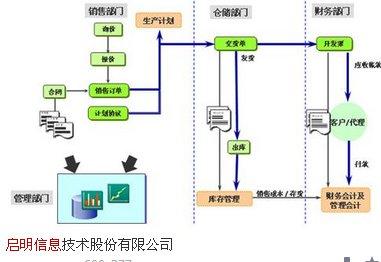 002232启明信息产品5