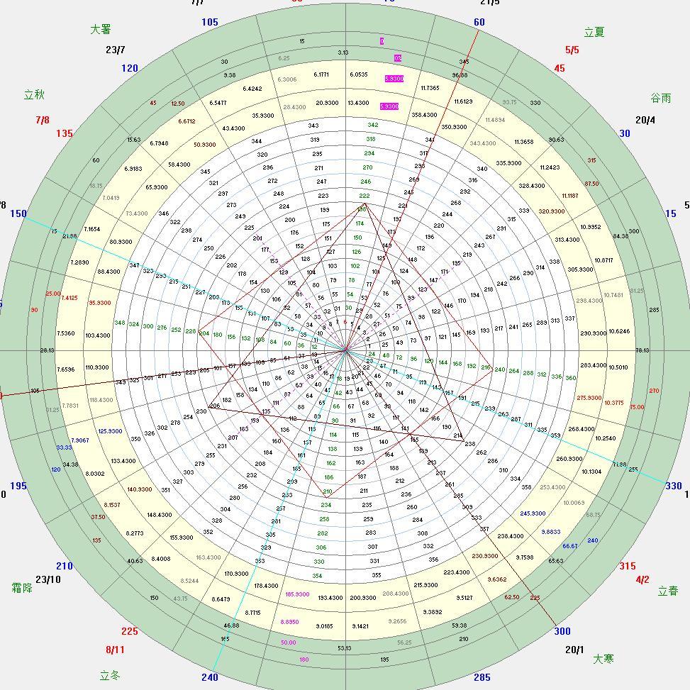 江恩时空循环