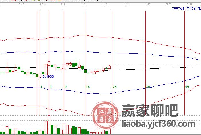300364中文在线,短线机会出现